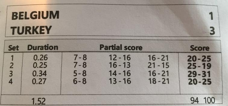 scores partiels