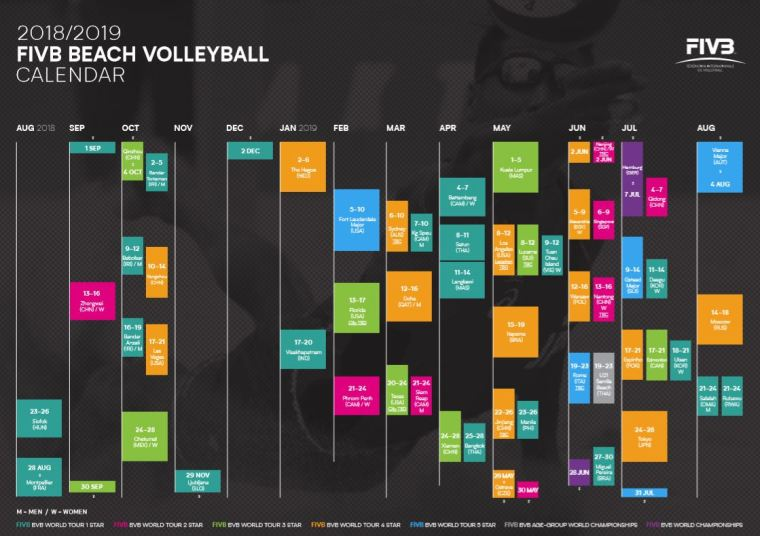 FIVB saison internationale de BV 2018-2019