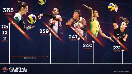 Top scorers VNL 2019